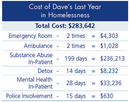 Costs of Dave's Homelessness