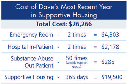 Costs of housing Dave