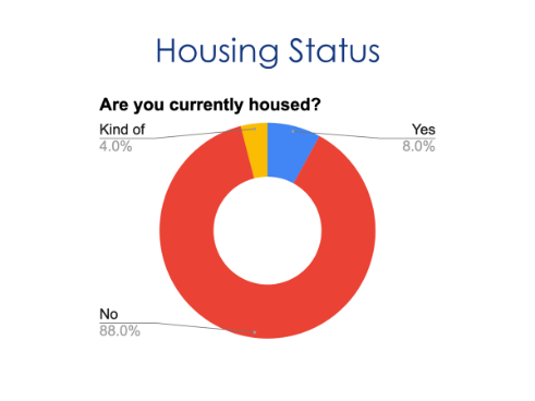 A graph showing that 88% of survey respondents reported that they were not housed.