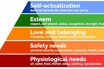 A graph describing Maslow's Hierarchy of Need