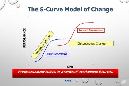 The S-Curve Model of Change